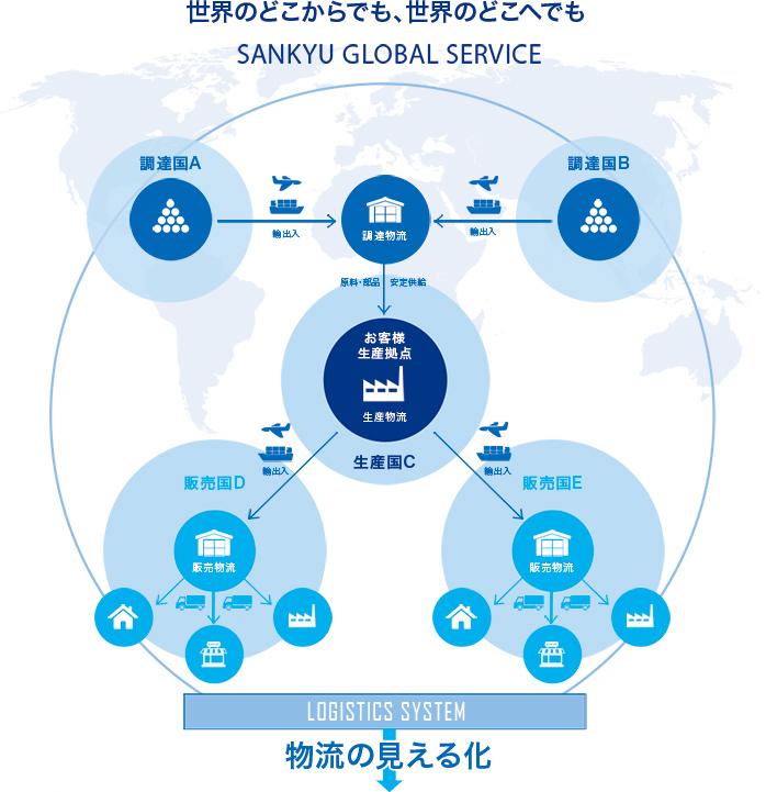山九グローバルサービス