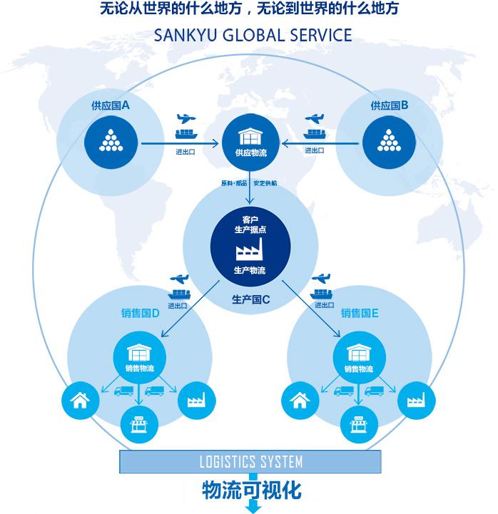 山九全球化服务